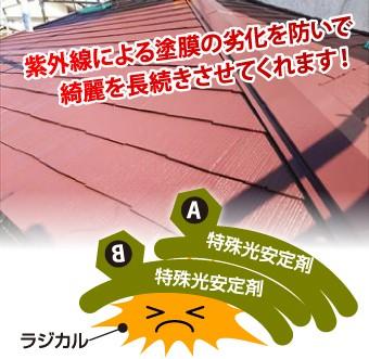 紫外線による塗膜の劣化を防いで綺麗を長続きさせてくれます!