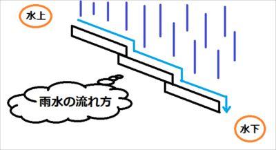 雨水の流れ方