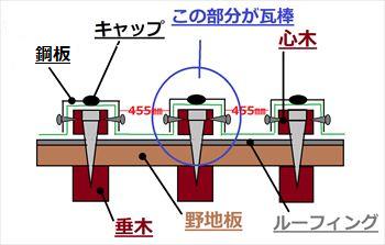 瓦棒葺き 説明図