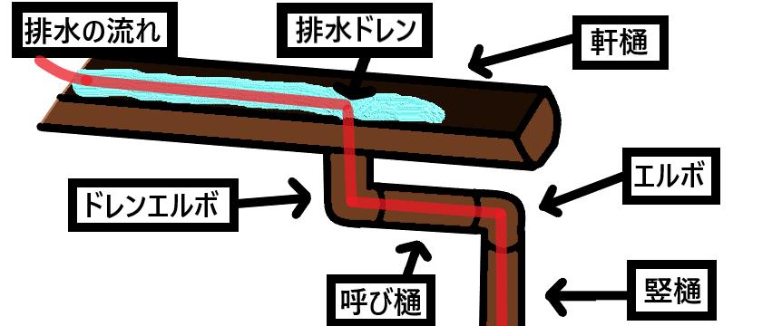 雨樋の仕組み