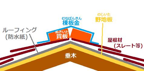 屋根の構造 棟説明