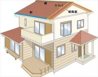ケラバについて 屋根の部位