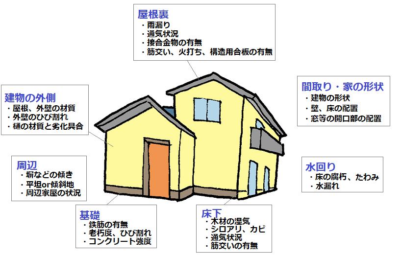耐震改修|堺市東区で『倒壊する可能性高い』と出た住宅の現地調査