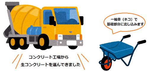 添え基礎 コンクリート打設 ミキサー車